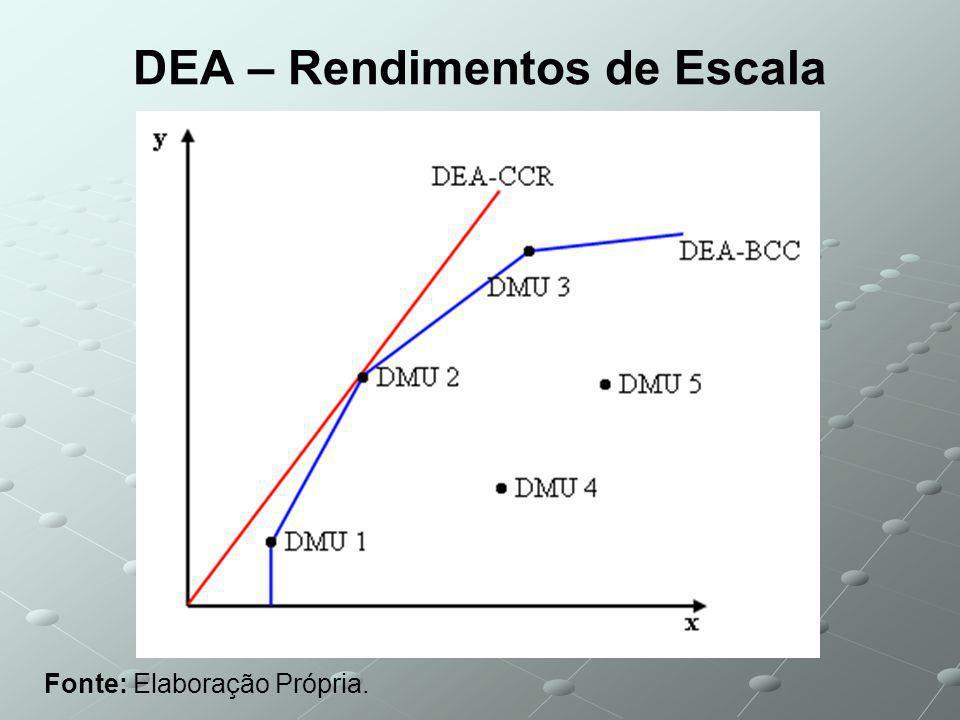 DEA – Rendimentos de Escala Fonte: Elaboração Própria.