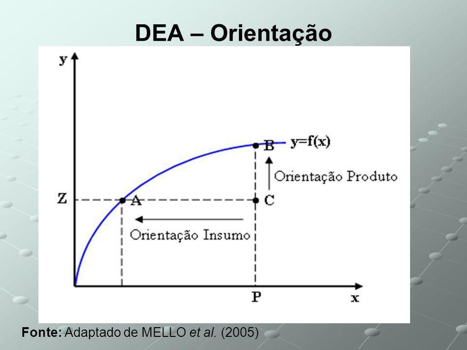DEA – Orientação Fonte: Adaptado de MELLO et al. (2005)