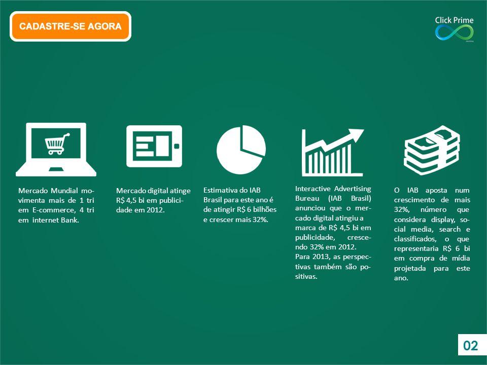 Mercado Mundial mo- vimenta mais de 1 tri em E-commerce, 4 tri em internet Bank. Mercado digital atinge R$ 4,5 bi em publici- dade em 2012. Estimativa