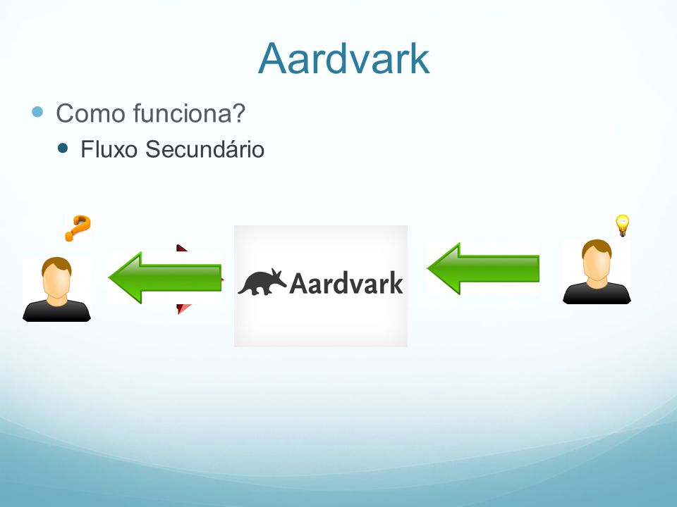 Aardvark Como funciona? Fluxo Secundário