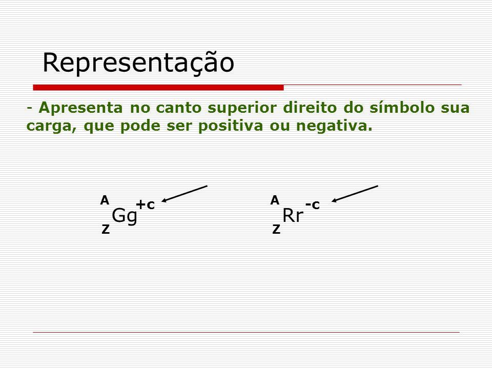 Z A Gg +c Representação - Apresenta no canto superior direito do símbolo sua carga, que pode ser positiva ou negativa. Z A Rr -c