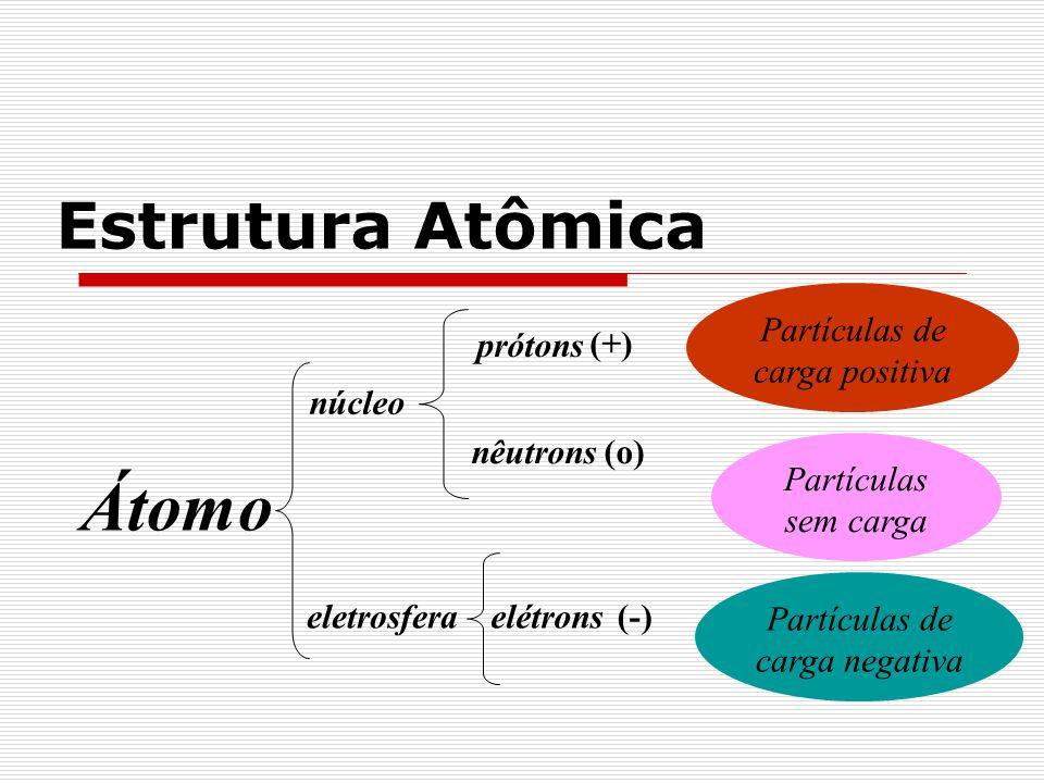 Cargas das partículas Carga do prótons = + q Carga do elétron = -q Em intensidade: Carga do prótons = carga do elétron │ +q │ = │ -q │