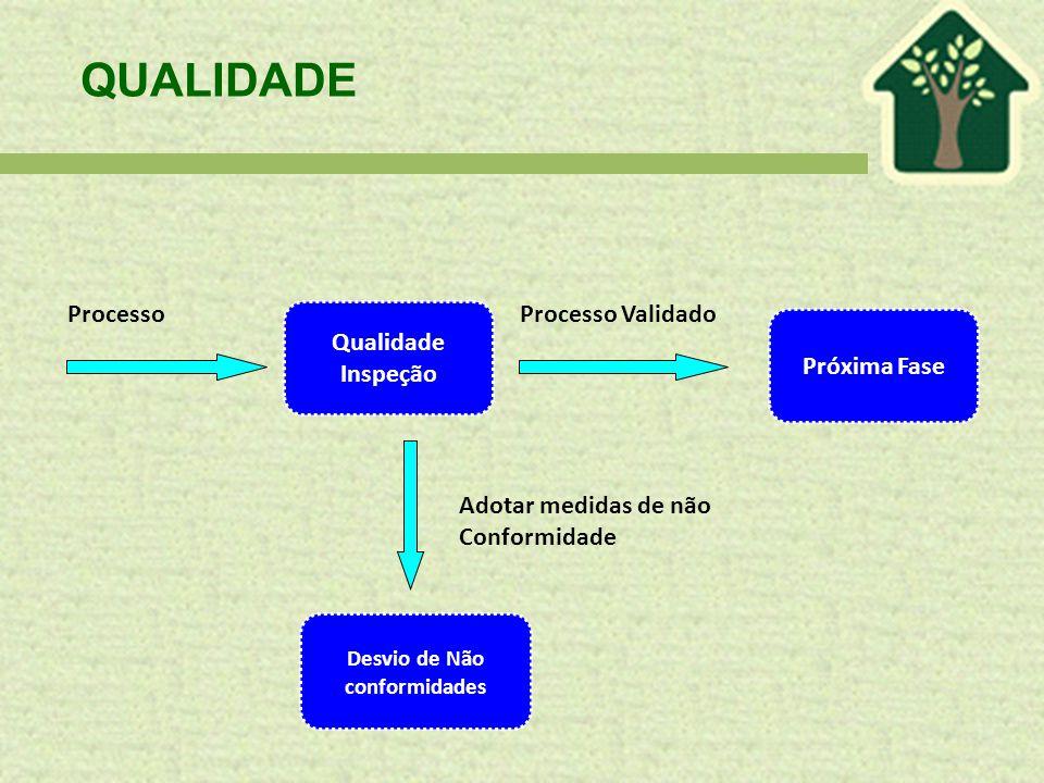 QUALIDADE Desvio de Não conformidades Próxima Fase ProcessoProcesso Validado Qualidade Inspeção Adotar medidas de não Conformidade