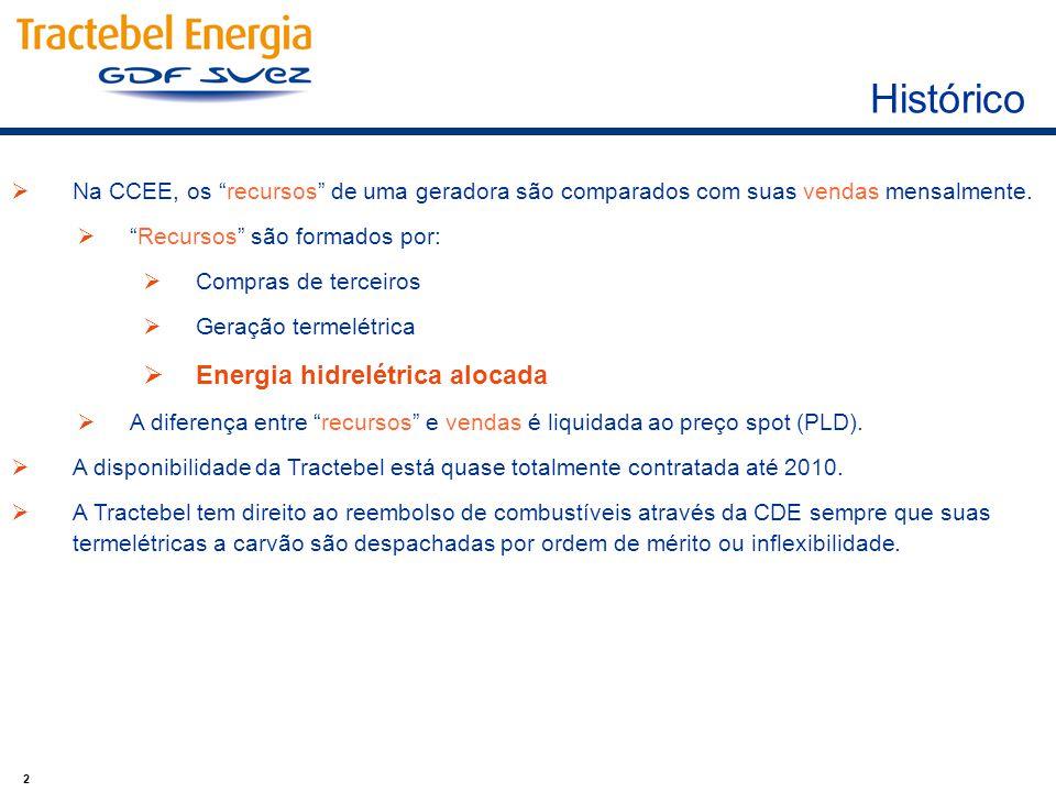 2  Na CCEE, os recursos de uma geradora são comparados com suas vendas mensalmente.
