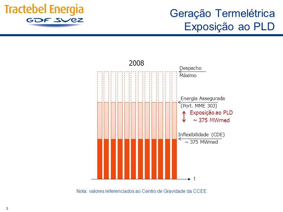 3 Geração Termelétrica Exposição ao PLD 2008 Energia Assegurada (Port. MME 303) Exposição ao PLD ~ 375 MWmed Inflexibilidade (CDE) ~ 375 MWmed t Nota: