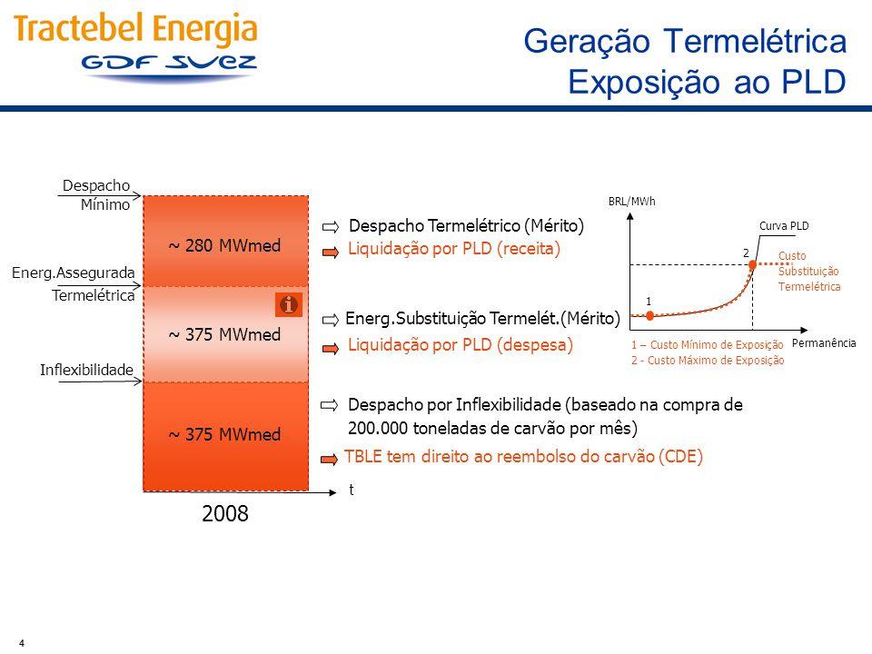 4 ~ 375 MWmed Despacho por Inflexibilidade (baseado na compra de 200.000 toneladas de carvão por mês) Energ.Substituição Termelét.(Mérito) Energ.Assegurada Termelétrica Liquidação por PLD (despesa) TBLE tem direito ao reembolso do carvão (CDE) 2008 Despacho Mínimo ~ 280 MWmed Liquidação por PLD (receita) Despacho Termelétrico (Mérito) Inflexibilidade t 1 2 BRL/MWh Permanência Curva PLD Custo Substituição Termelétrica 1 – Custo Mínimo de Exposição 2 - Custo Máximo de Exposição Geração Termelétrica Exposição ao PLD