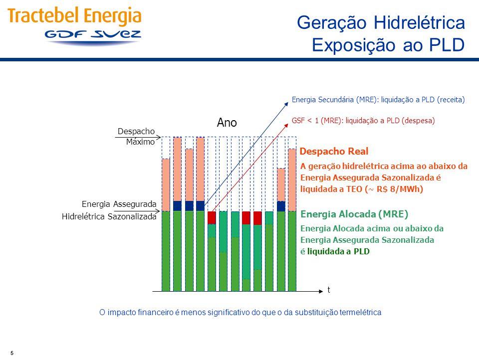 5 Ano Energia Assegurada Hidrelétrica Sazonalizada Despacho Máximo Despacho Real Energia Alocada (MRE) A geração hidrelétrica acima ao abaixo da Energ