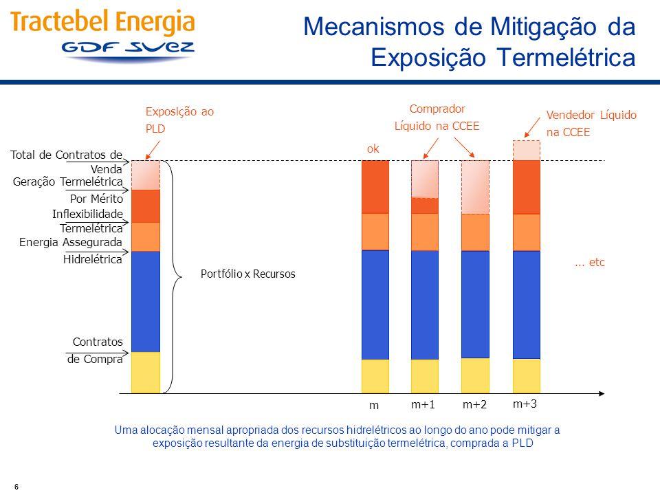 6 Mecanismos de Mitigação da Exposição Termelétrica Energia Assegurada Hidrelétrica Total de Contratos de Venda Contratos de Compra Inflexibilidade Te