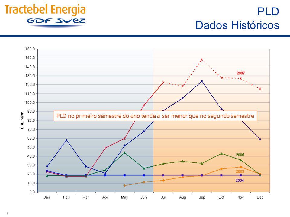 7 PLD no primeiro semestre do ano tende a ser menor que no segundo semestre PLD Dados Históricos