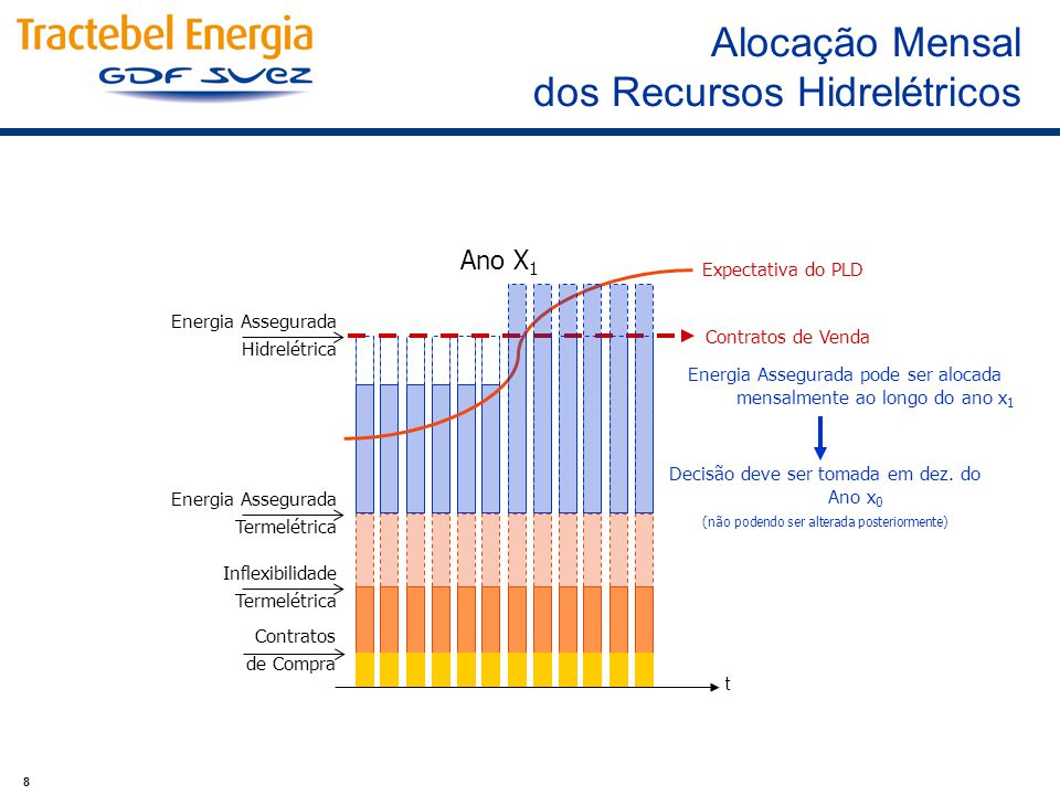 8 Ano X 1 Energia Assegurada Hidrelétrica Inflexibilidade Termelétrica Energia Assegurada Termelétrica Contratos de Venda Expectativa do PLD Energia A