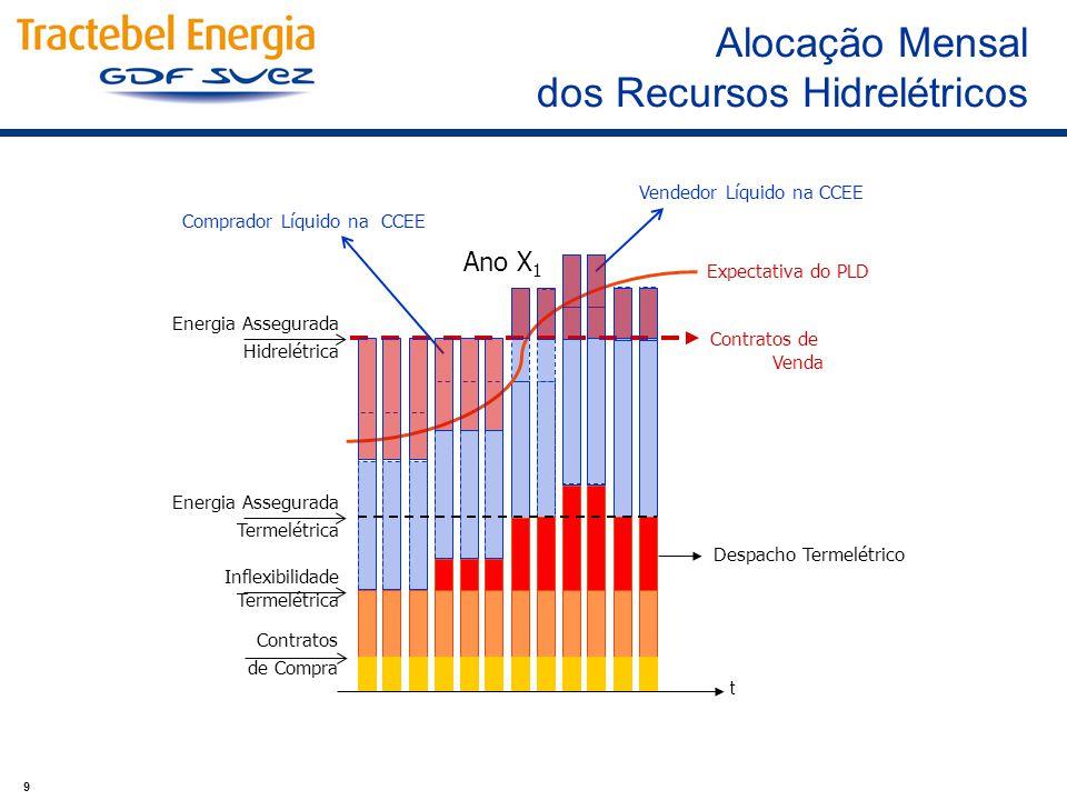 9 Ano X 1 Energia Assegurada Hidrelétrica Energia Assegurada Termelétrica Contratos de Venda Comprador Líquido na CCEE Vendedor Líquido na CCEE Despac