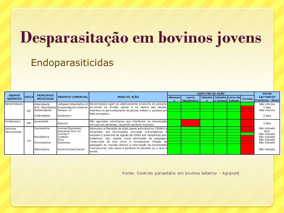 Desparasitação em bovinos jovens Endoparasiticidas Fonte: Controlo parasitário em bovinos leiteiros - Agripoint