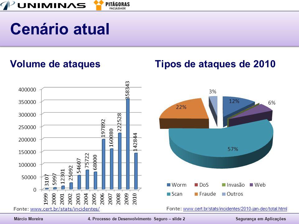 Márcio Moreira4. Processo de Desenvolvimento Seguro – slide 2Segurança em Aplicações Cenário atual Volume de ataquesTipos de ataques de 2010 Fonte: ww