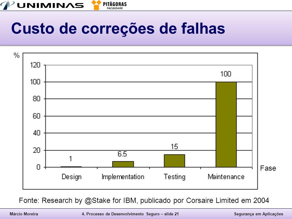 Márcio Moreira4. Processo de Desenvolvimento Seguro – slide 21Segurança em Aplicações Custo de correções de falhas Fonte: Research by @Stake for IBM,
