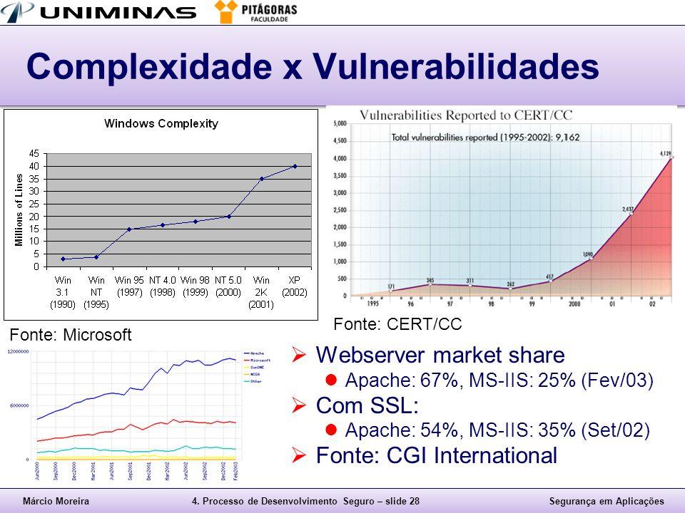Márcio Moreira4. Processo de Desenvolvimento Seguro – slide 28Segurança em Aplicações Complexidade x Vulnerabilidades  Webserver market share Apache: