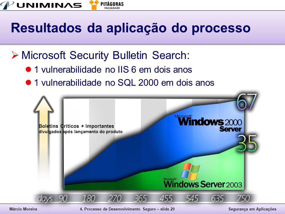 Márcio Moreira4. Processo de Desenvolvimento Seguro – slide 29Segurança em Aplicações Resultados da aplicação do processo  Microsoft Security Bulleti
