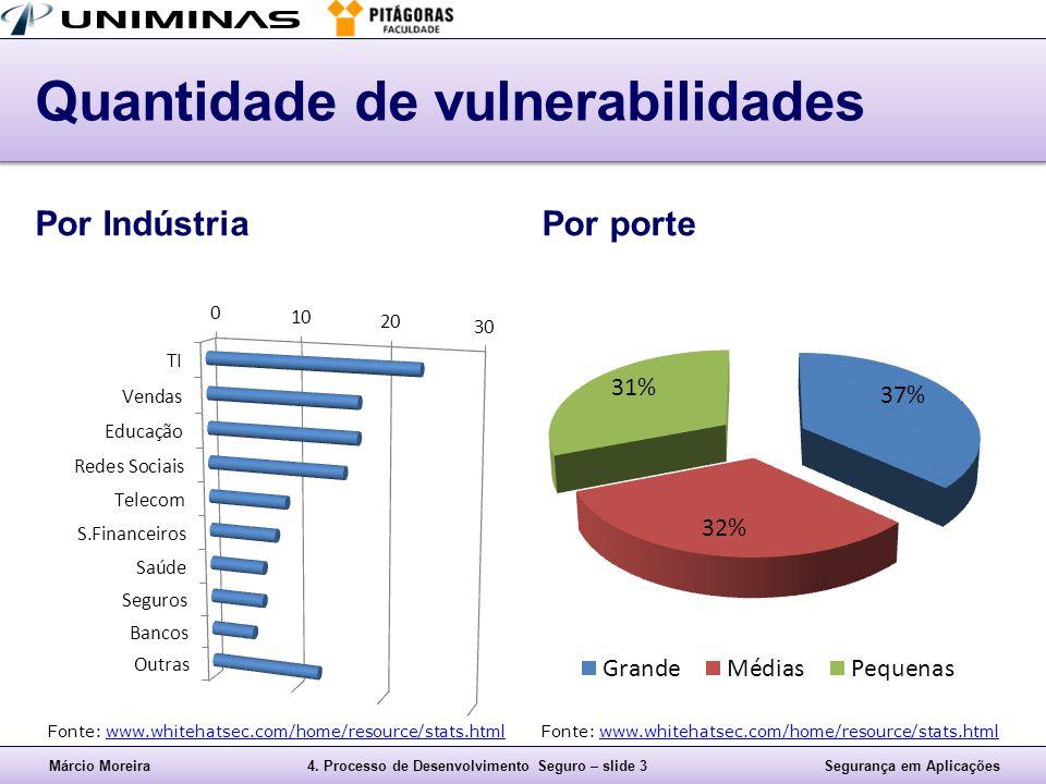 Márcio Moreira4. Processo de Desenvolvimento Seguro – slide 3Segurança em Aplicações Quantidade de vulnerabilidades Por IndústriaPor porte Fonte: www.
