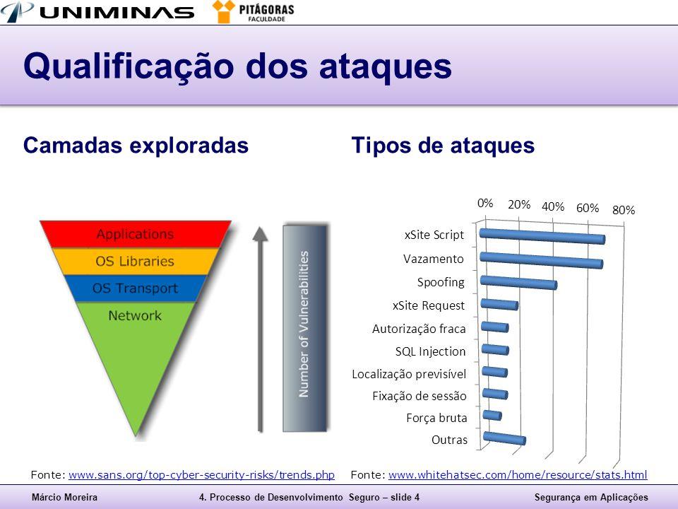 Márcio Moreira4. Processo de Desenvolvimento Seguro – slide 4Segurança em Aplicações Qualificação dos ataques Camadas exploradasTipos de ataques Fonte