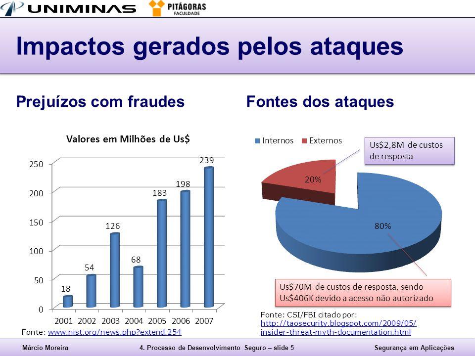 Márcio Moreira4. Processo de Desenvolvimento Seguro – slide 5Segurança em Aplicações Impactos gerados pelos ataques Prejuízos com fraudesFontes dos at