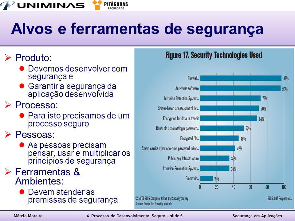 Márcio Moreira4. Processo de Desenvolvimento Seguro – slide 6Segurança em Aplicações Alvos e ferramentas de segurança  Produto: Devemos desenvolver c