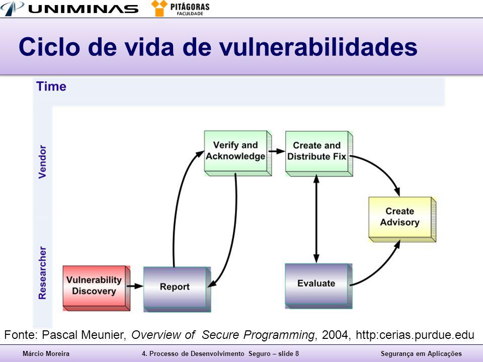 Márcio Moreira4. Processo de Desenvolvimento Seguro – slide 8Segurança em Aplicações Ciclo de vida de vulnerabilidades Fonte: Pascal Meunier, Overview