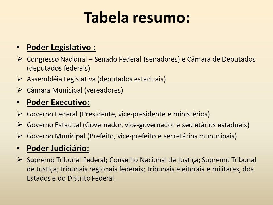 Tabela resumo: Poder Legislativo :  Congresso Nacional – Senado Federal (senadores) e Câmara de Deputados (deputados federais)  Assembléia Legislati