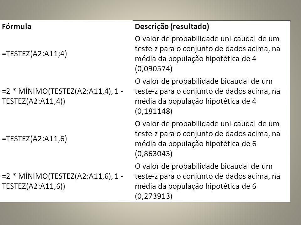 FórmulaDescrição (resultado) =TESTEZ(A2:A11;4) O valor de probabilidade uni-caudal de um teste-z para o conjunto de dados acima, na média da população hipotética de 4 (0,090574) =2 * MÍNIMO(TESTEZ(A2:A11,4), 1 - TESTEZ(A2:A11,4)) O valor de probabilidade bicaudal de um teste-z para o conjunto de dados acima, na média da população hipotética de 4 (0,181148) =TESTEZ(A2:A11,6) O valor de probabilidade uni-caudal de um teste-z para o conjunto de dados acima, na média da população hipotética de 6 (0,863043) =2 * MÍNIMO(TESTEZ(A2:A11,6), 1 - TESTEZ(A2:A11,6)) O valor de probabilidade bicaudal de um teste-z para o conjunto de dados acima, na média da população hipotética de 6 (0,273913)