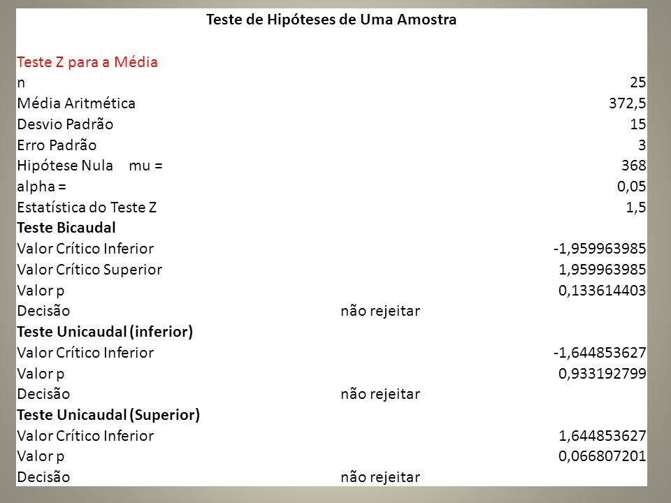 Teste de Hipóteses de Uma Amostra Teste Z para a Média n25 Média Aritmética372,5 Desvio Padrão15 Erro Padrão3 Hipótese Nula mu =368 alpha =0,05 Estatística do Teste Z1,5 Teste Bicaudal Valor Crítico Inferior-1,959963985 Valor Crítico Superior1,959963985 Valor p0,133614403 Decisãonão rejeitar Teste Unicaudal (inferior) Valor Crítico Inferior-1,644853627 Valor p0,933192799 Decisãonão rejeitar Teste Unicaudal (Superior) Valor Crítico Inferior1,644853627 Valor p0,066807201 Decisãonão rejeitar