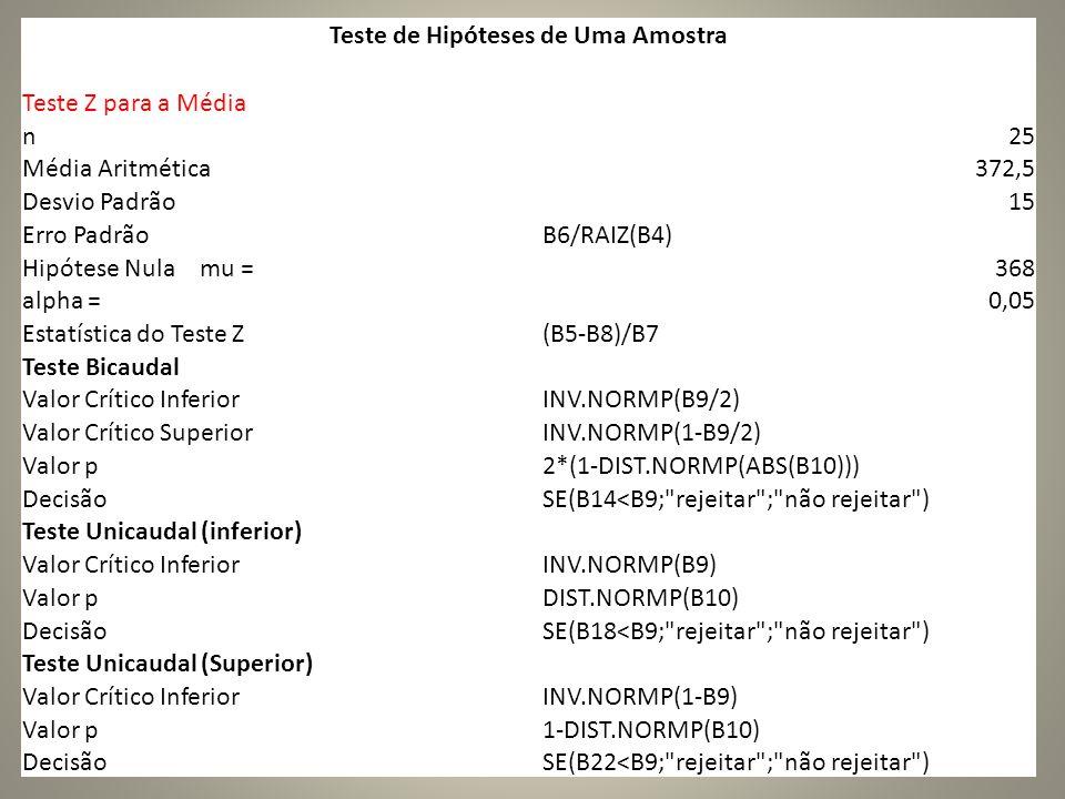 Teste de Hipóteses de Uma Amostra Teste Z para a Média n25 Média Aritmética372,5 Desvio Padrão15 Erro PadrãoB6/RAIZ(B4) Hipótese Nula mu =368 alpha =0,05 Estatística do Teste Z(B5-B8)/B7 Teste Bicaudal Valor Crítico InferiorINV.NORMP(B9/2) Valor Crítico SuperiorINV.NORMP(1-B9/2) Valor p2*(1-DIST.NORMP(ABS(B10))) DecisãoSE(B14<B9; rejeitar ; não rejeitar ) Teste Unicaudal (inferior) Valor Crítico InferiorINV.NORMP(B9) Valor pDIST.NORMP(B10) DecisãoSE(B18<B9; rejeitar ; não rejeitar ) Teste Unicaudal (Superior) Valor Crítico InferiorINV.NORMP(1-B9) Valor p1-DIST.NORMP(B10) DecisãoSE(B22<B9; rejeitar ; não rejeitar )