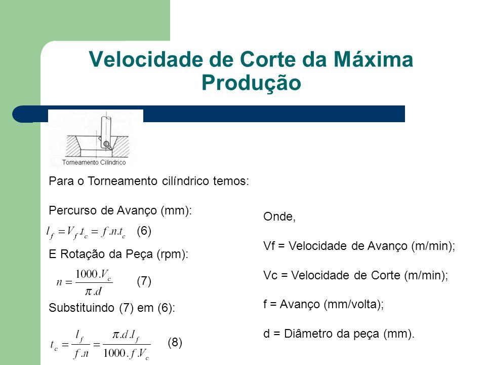 Velocidade de Corte da Máxima Produção Para o Torneamento cilíndrico temos: Percurso de Avanço (mm): E Rotação da Peça (rpm): Substituindo (7) em (6): (6) (7) (8) Onde, Vf = Velocidade de Avanço (m/min); Vc = Velocidade de Corte (m/min); f = Avanço (mm/volta); d = Diâmetro da peça (mm).