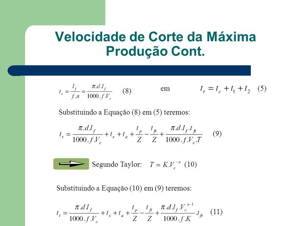 Substituindo a Equação (8) em (5) teremos: (8) em(5) (9) Segundo Taylor:(10) Substituindo a Equação (10) em (9) teremos: (11) Velocidade de Corte da Máxima Produção Cont.