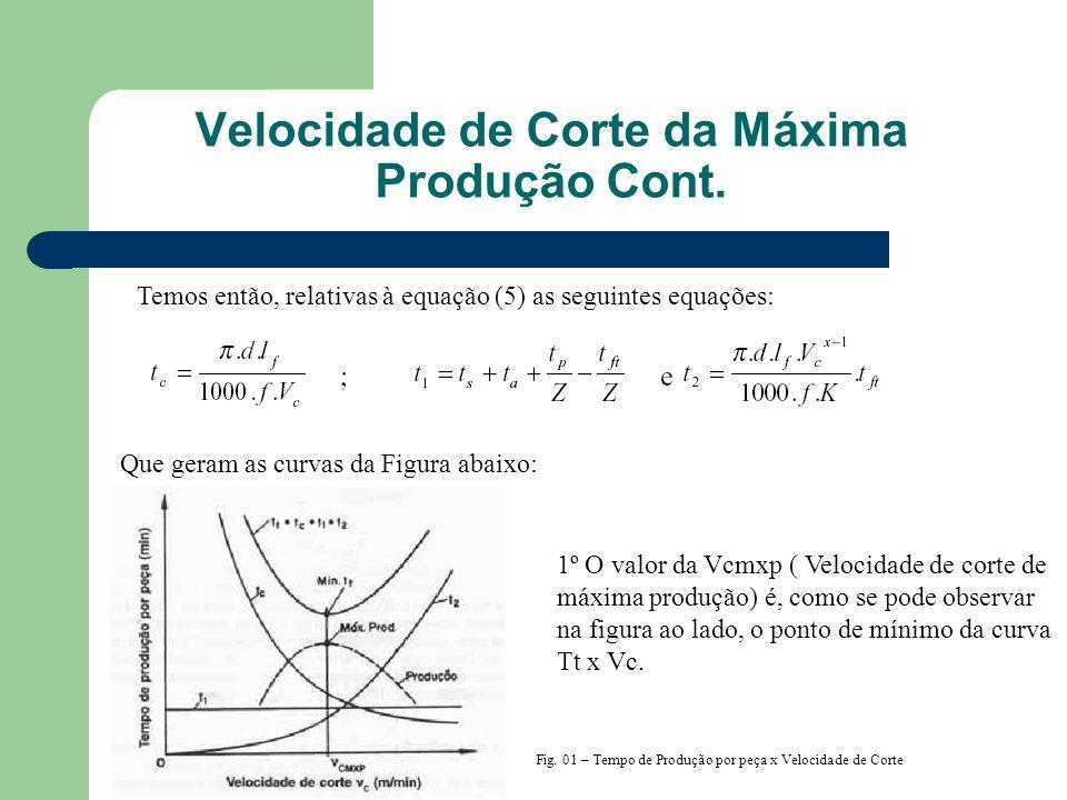 Temos então, relativas à equação (5) as seguintes equações: Que geram as curvas da Figura abaixo: Fig. 01 – Tempo de Produção por peça x Velocidade de
