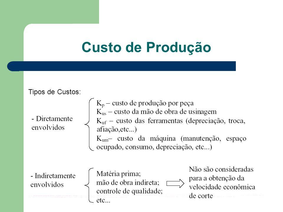 Custo de Produção Tipos de Custos:
