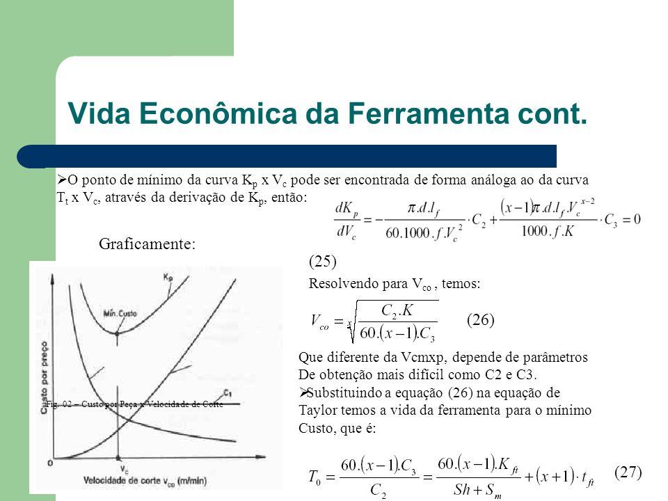 Fig. 02 – Custo por Peça x Velocidade de Corte Graficamente:  O ponto de mínimo da curva K p x V c pode ser encontrada de forma análoga ao da curva T