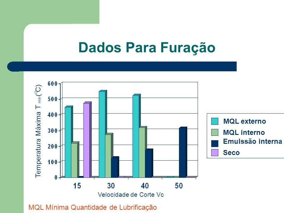 Dados Para Furação Velocidade de Corte Vc Temperatura Máxima T máx ( C) MQL externo MQL interno Emulssão interna Seco MQL Mínima Quantidade de Lubrifi