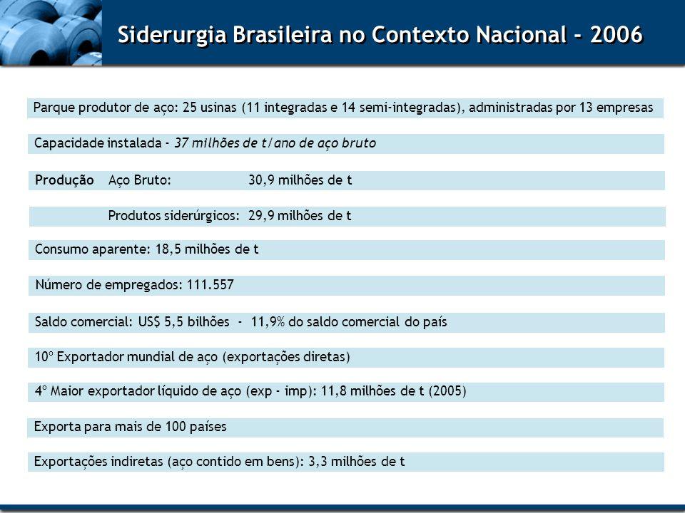 Parque produtor de aço: 25 usinas (11 integradas e 14 semi-integradas), administradas por 13 empresas Capacidade instalada - 37 milhões de t/ano de aç