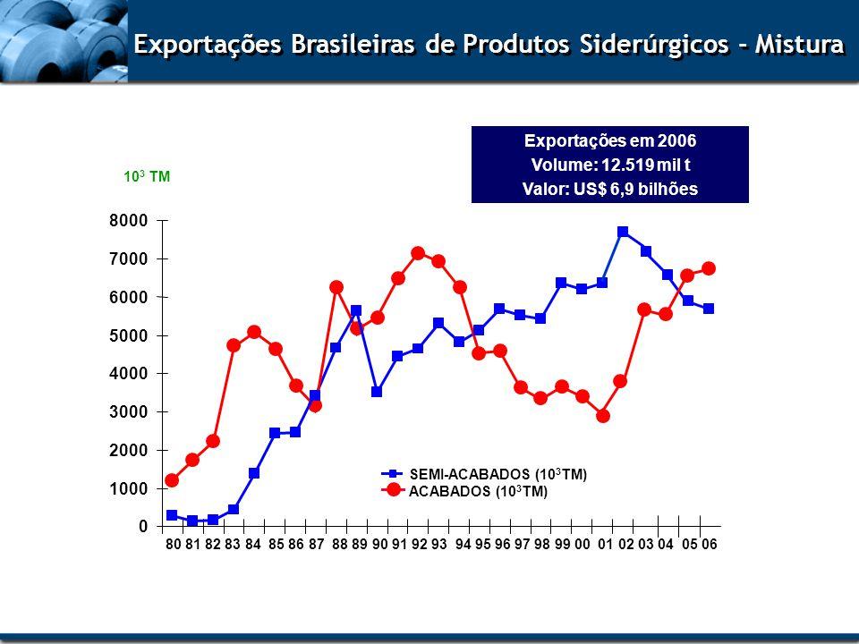 Exportações Brasileiras de Produtos Siderúrgicos - Mistura Exportações em 2006 Volume: 12.519 mil t Valor: US$ 6,9 bilhões 0 1000 2000 3000 4000 5000
