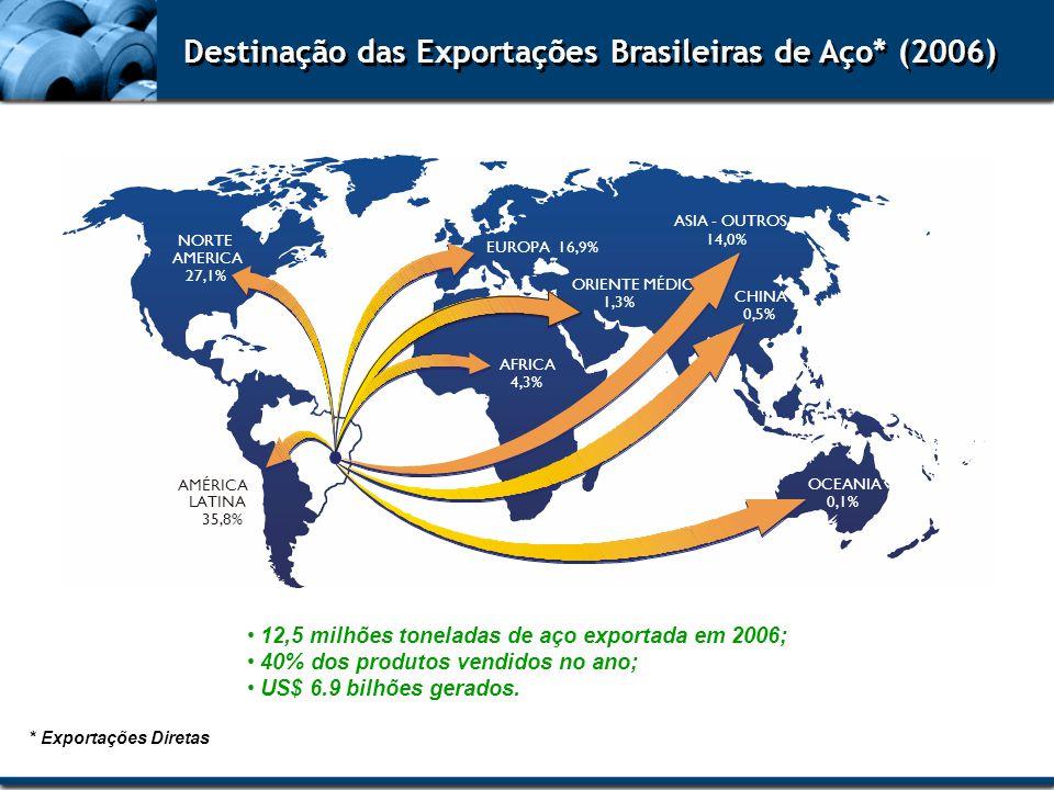 Destinação das Exportações Brasileiras de Aço* (2006) 12,5 milhões toneladas de aço exportada em 2006; 40% dos produtos vendidos no ano; US$ 6.9 bilhõ