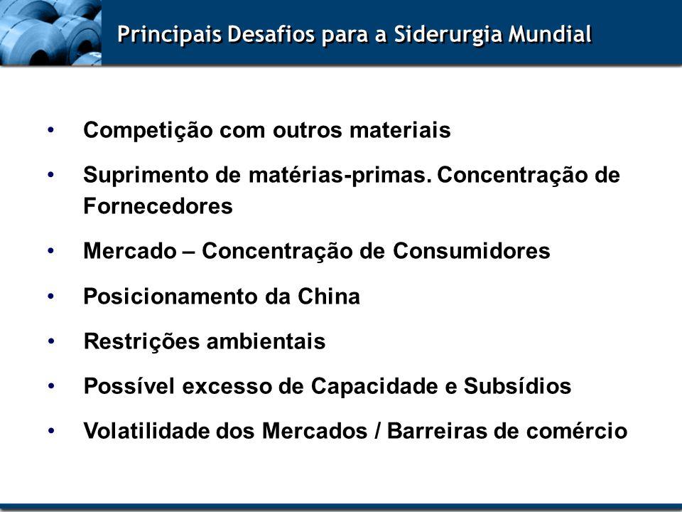 Principais Desafios para a Siderurgia Mundial Competição com outros materiais Suprimento de matérias-primas. Concentração de Fornecedores Mercado – Co