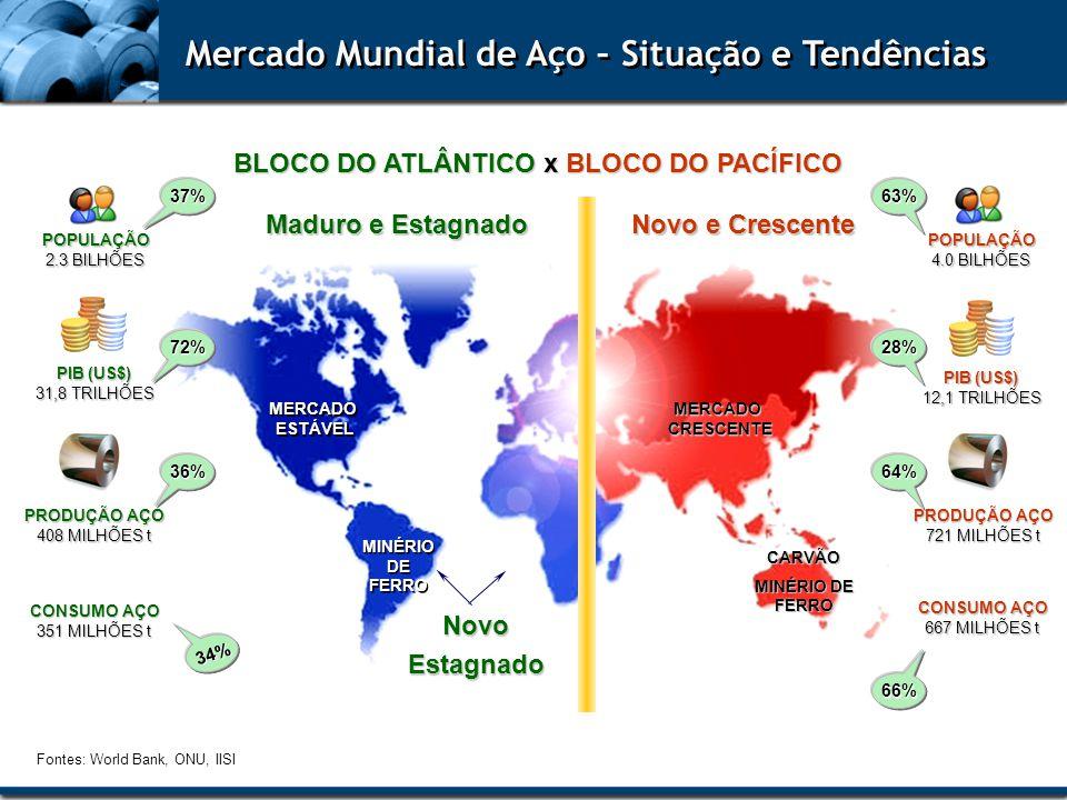 Mercado Mundial de Aço – Situação e Tendências BLOCO DO ATLÂNTICO x BLOCO DO PACÍFICO POPULAÇÃO 2.3 BILHÕES POPULAÇÃO 4.0 BILHÕES PIB (US$) 31,8 TRILH