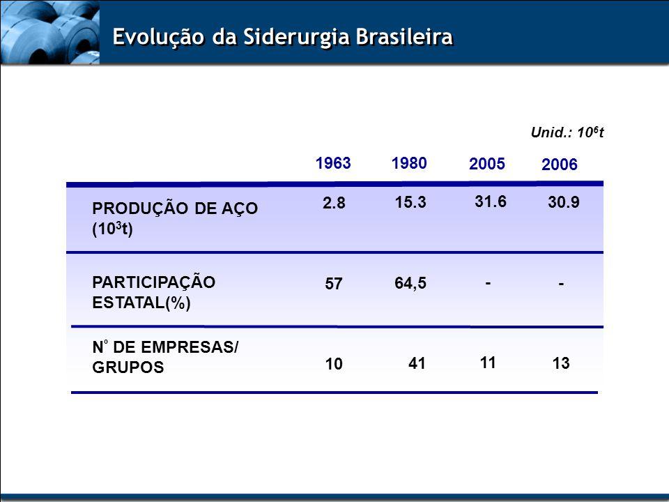1963 2005 2.8 57 10 31.6 - 11 PRODUÇÃO DE AÇO (10 3 t) PARTICIPAÇÃO ESTATAL(%) N º DE EMPRESAS/ GRUPOS 1980 15.3 64,5 41 Unid.: 10 6 t Evolução da Sid