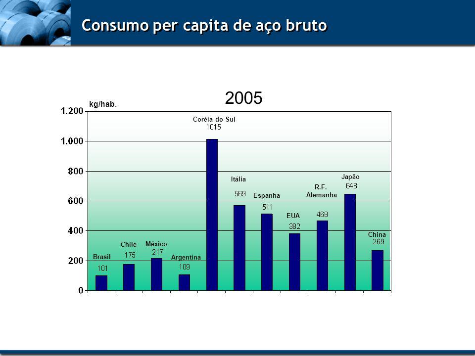Consumo per capita de aço bruto 2005 Brasil Chile México Argentina Coréia do Sul Itália Espanha EUA R.F. Alemanha Japão China kg/hab.