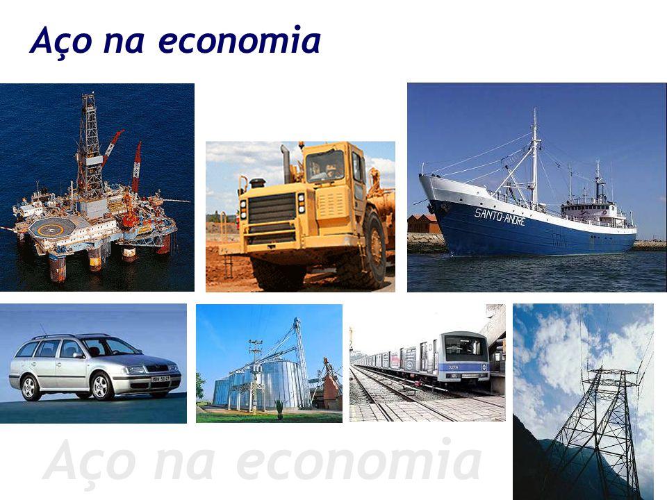 Aço na economia