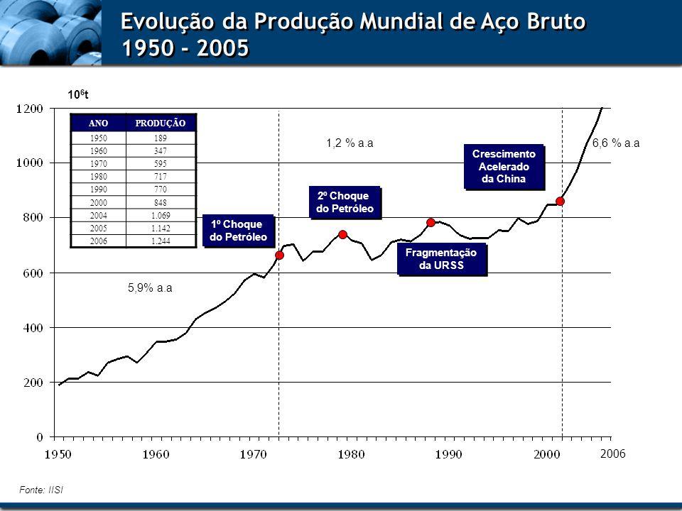 Evolução da Produção Mundial de Aço Bruto 1950 - 2005 Evolução da Produção Mundial de Aço Bruto 1950 - 2005 Fonte: IISI 10 6 t 2006 ANOPRODUÇÃO 195018