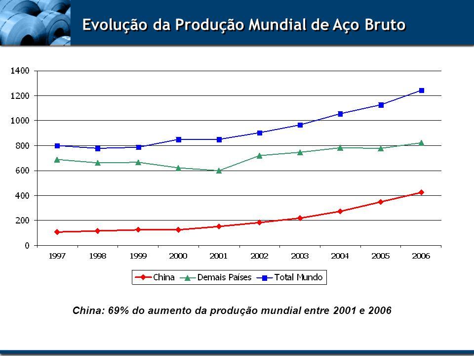 Evolução da Produção Mundial de Aço Bruto China: 69% do aumento da produção mundial entre 2001 e 2006