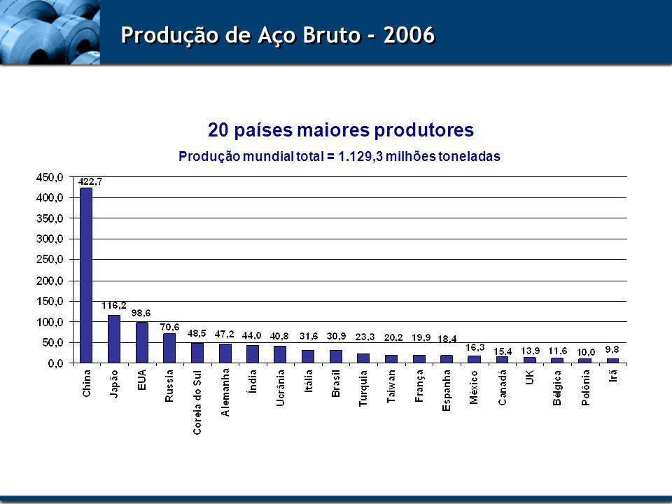 Produção de Aço Bruto - 2006 20 países maiores produtores Produção mundial total = 1.129,3 milhões toneladas