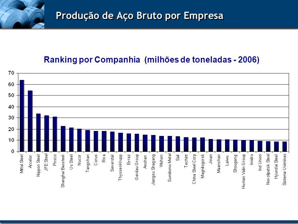 Produção de Aço Bruto por Empresa Ranking por Companhia (milhões de toneladas - 2006)
