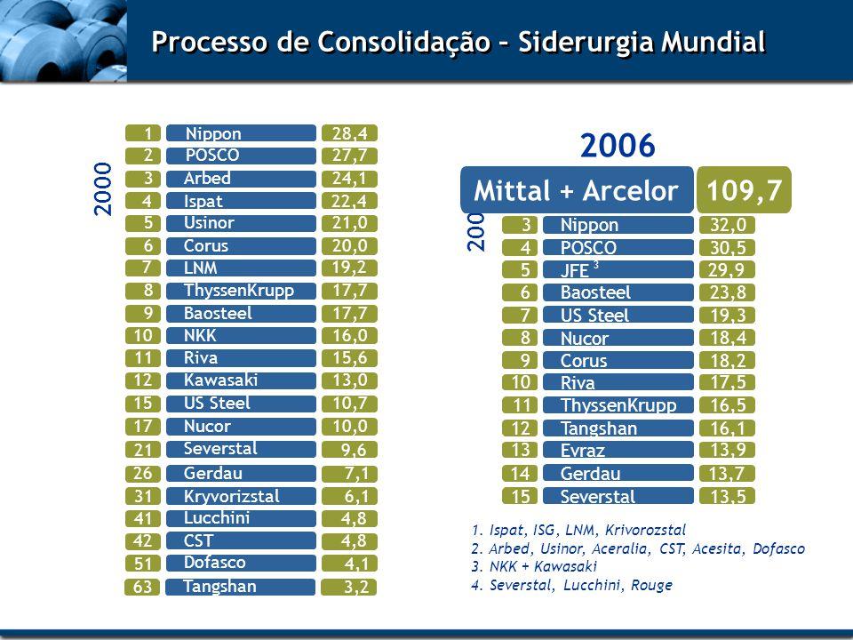 2005 Processo de Consolidação – Siderurgia Mundial 1. Ispat, ISG, LNM, Krivorozstal 2. Arbed, Usinor, Aceralia, CST, Acesita, Dofasco 3. NKK + Kawasak