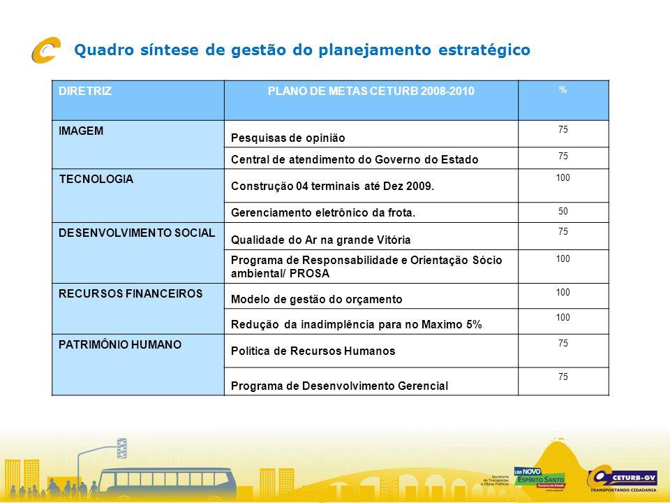 DIRETRIZPLANO DE METAS CETURB 2008-2010 % IMAGEM Pesquisas de opinião 75 Central de atendimento do Governo do Estado 75 TECNOLOGIA Construção 04 terminais até Dez 2009.
