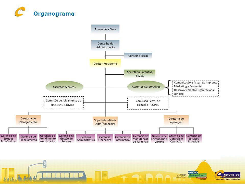Visão Ser reconhecida pela sociedade pela excelência na gestão do transporte de pessoas até 2014.